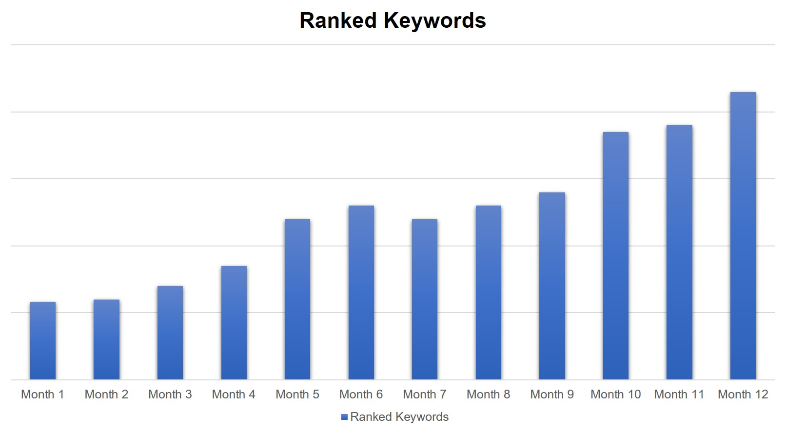 chart of ranked keywords from an SEO case study