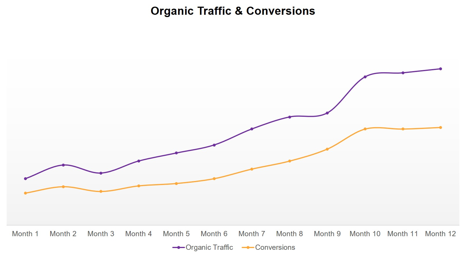 SEO Case Study - rise in organic traffic and conversions