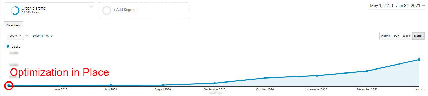 organic traffic growth from Digital Dynamo's SEO